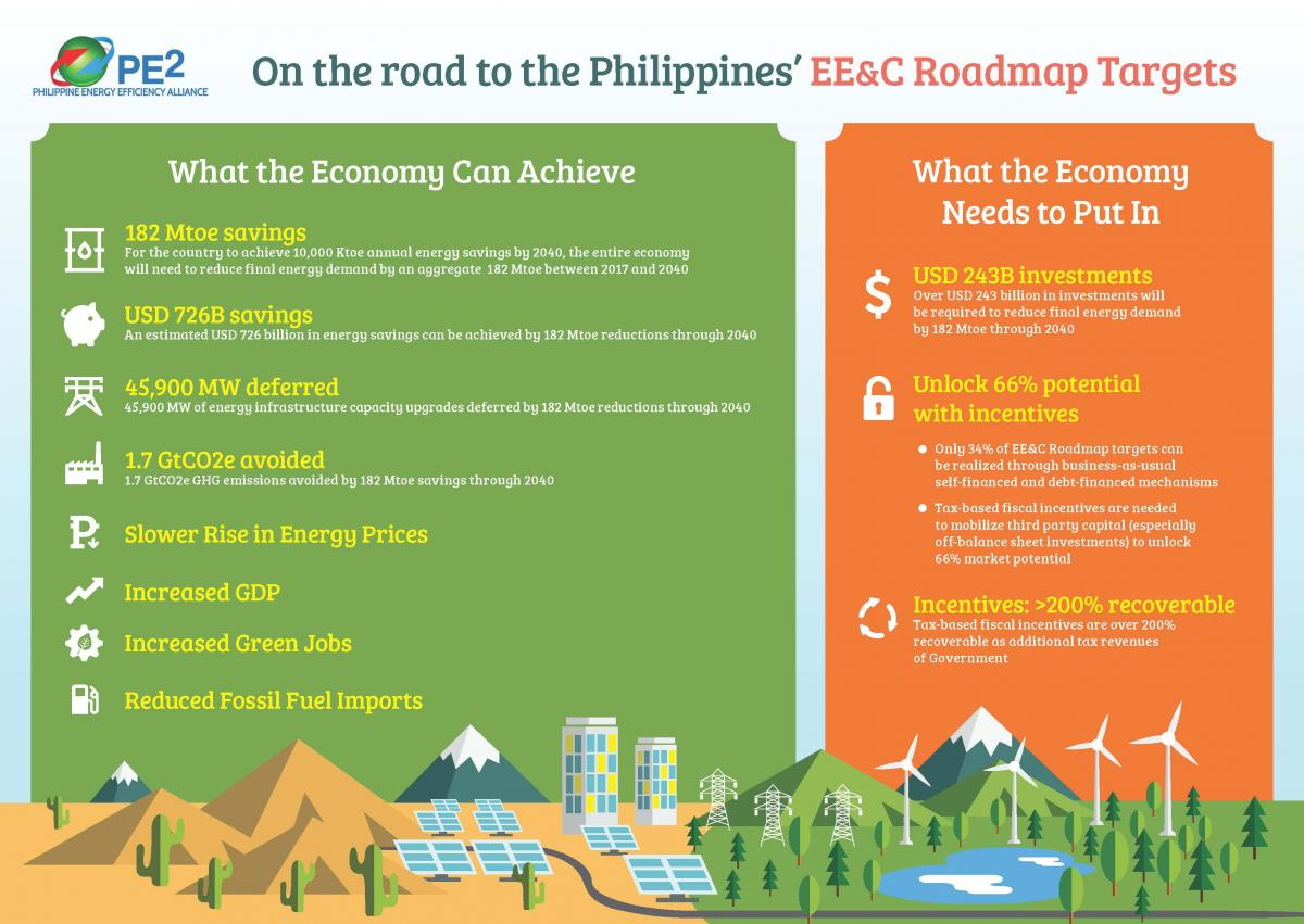 PE2 Infographics: EE and C Roadmap Targets
