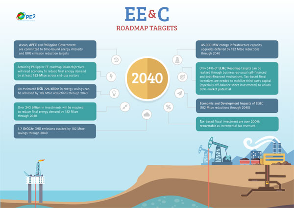 PE2 Infographics on Energy Efficiency and Conservation Roadmap Targets